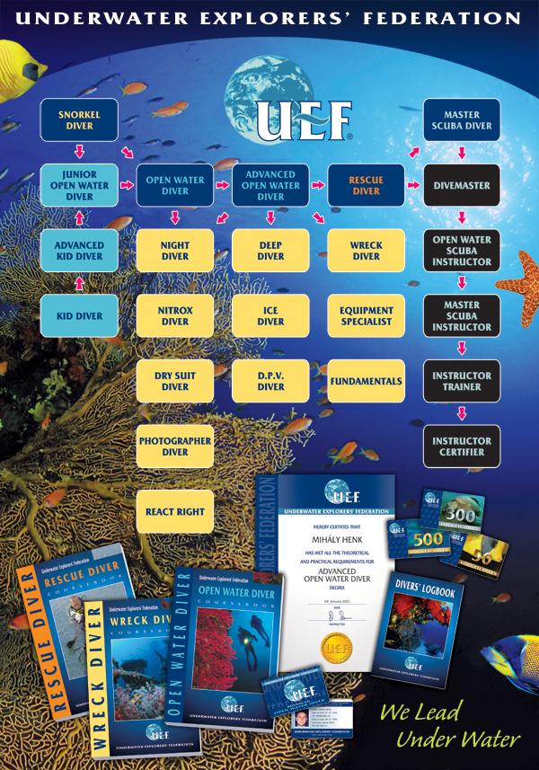 UEF búvártanfolyamok, búvár, búvárkodás, búvároktatás, rekreációs
