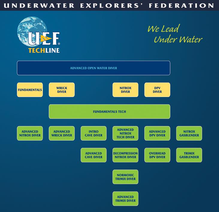 UEF, techline, technikai búvár tanfolyam, tanfolyamok